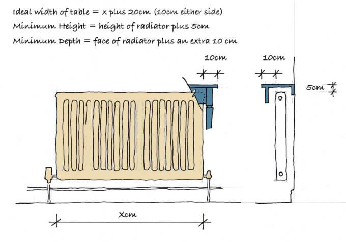 Measuring for your radiator table